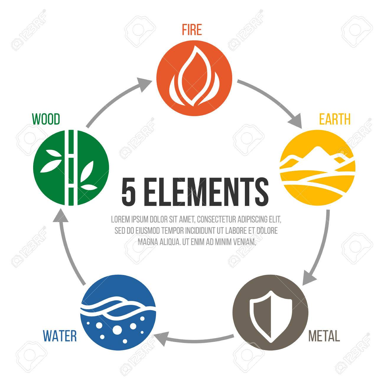 5 elements of cycle nature circle sign. Water, Wood, Fire, Earth, Metal. vector design - 84643981