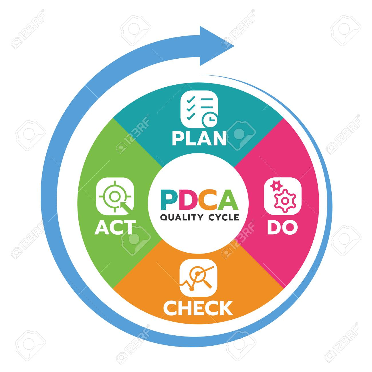 Plan Do Check Act (PDCA quality cycle) in Circle diagram and circle arrow Vector illustration. - 118045661