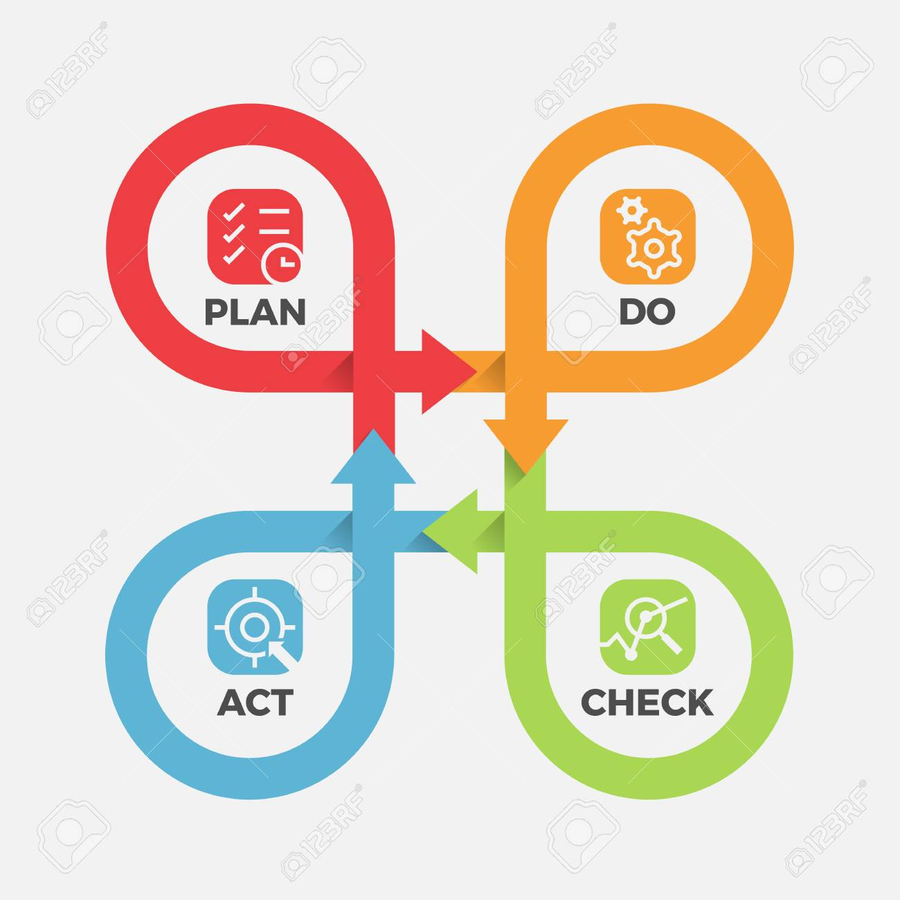 PDCA - with icon Plan, Do, Check, Act in cycle roll line cross step block - 121621322