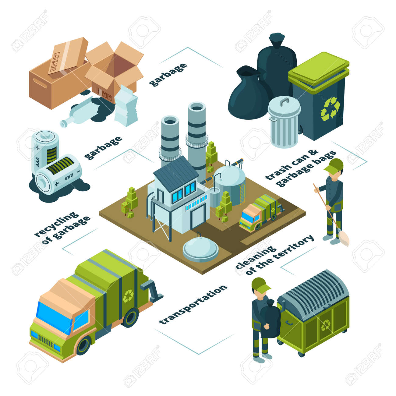 Waste recycling infographic. Garbage trash removal disposal cleaning processes vector collection. Illustration of garbage and waste recycling - 168206819