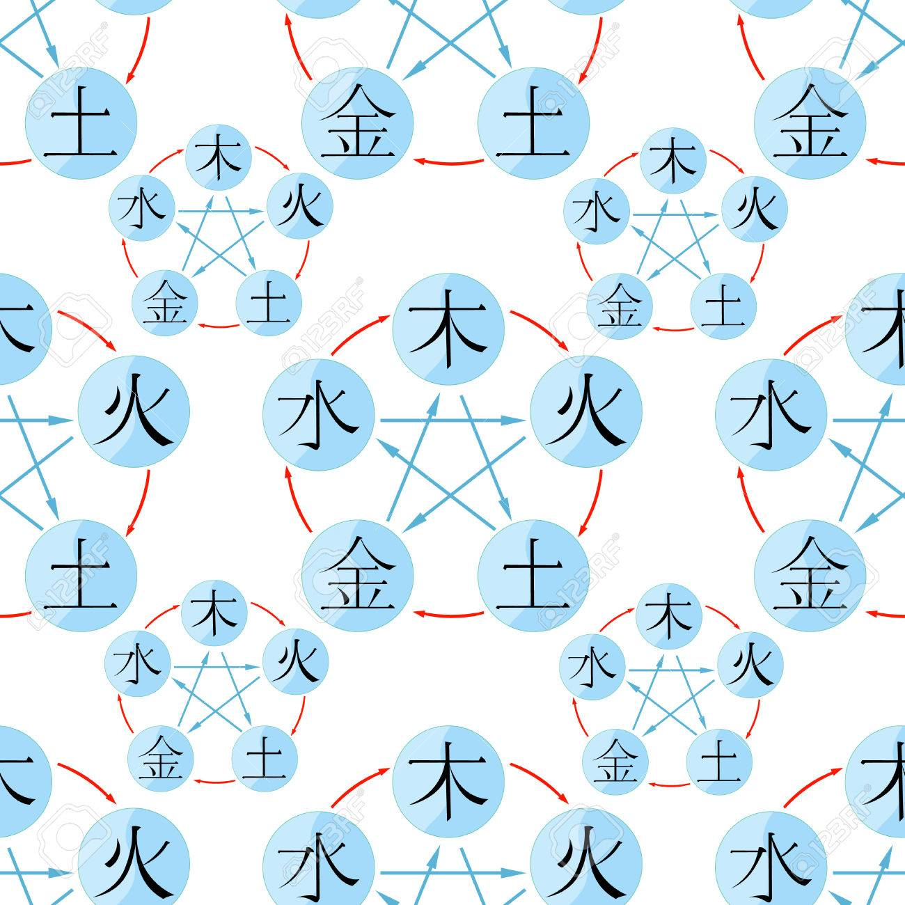 seamless pattern Chinese cycle of generation of the five basic