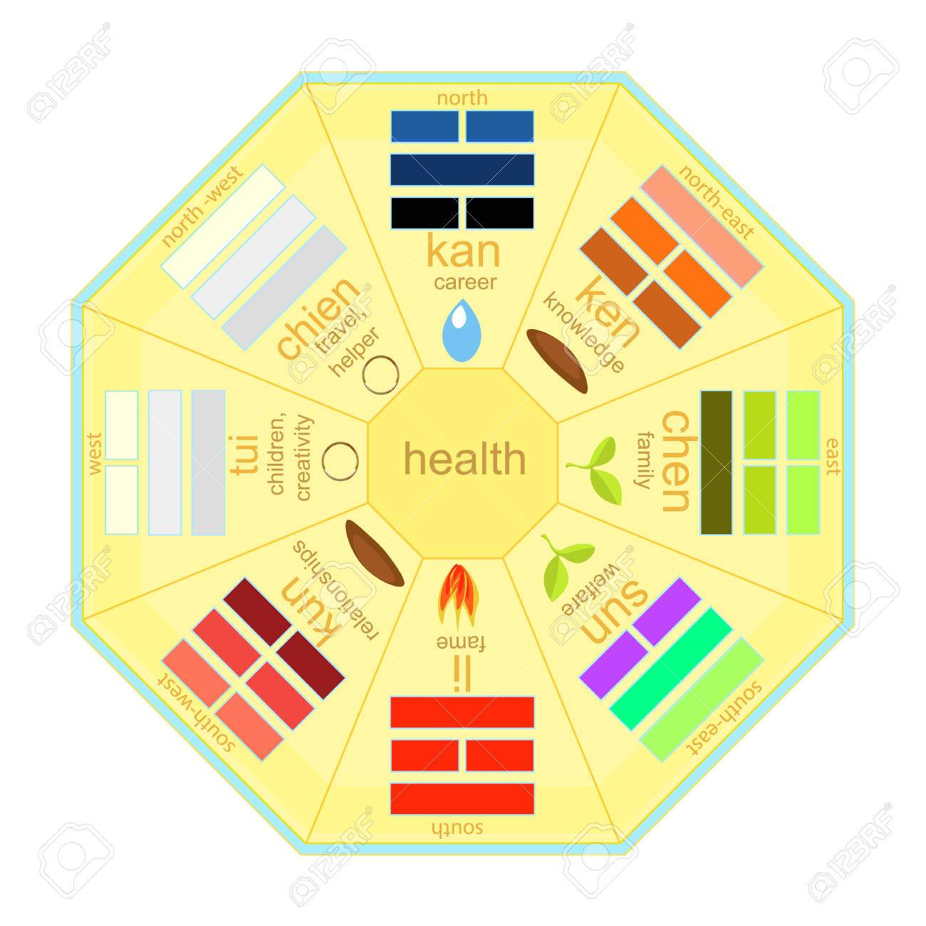 Chinese Feng Shui Bagua Square Vector Illustration Royalty Free