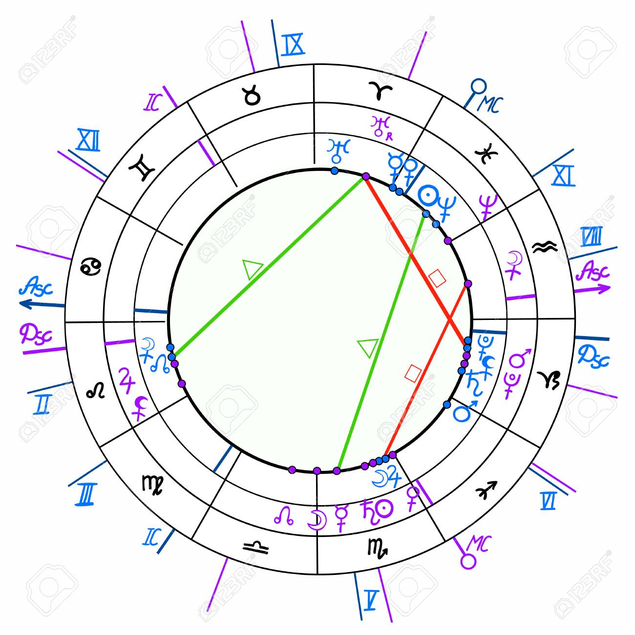 Synastry natal astrological chart, zodiac signs vector illustration