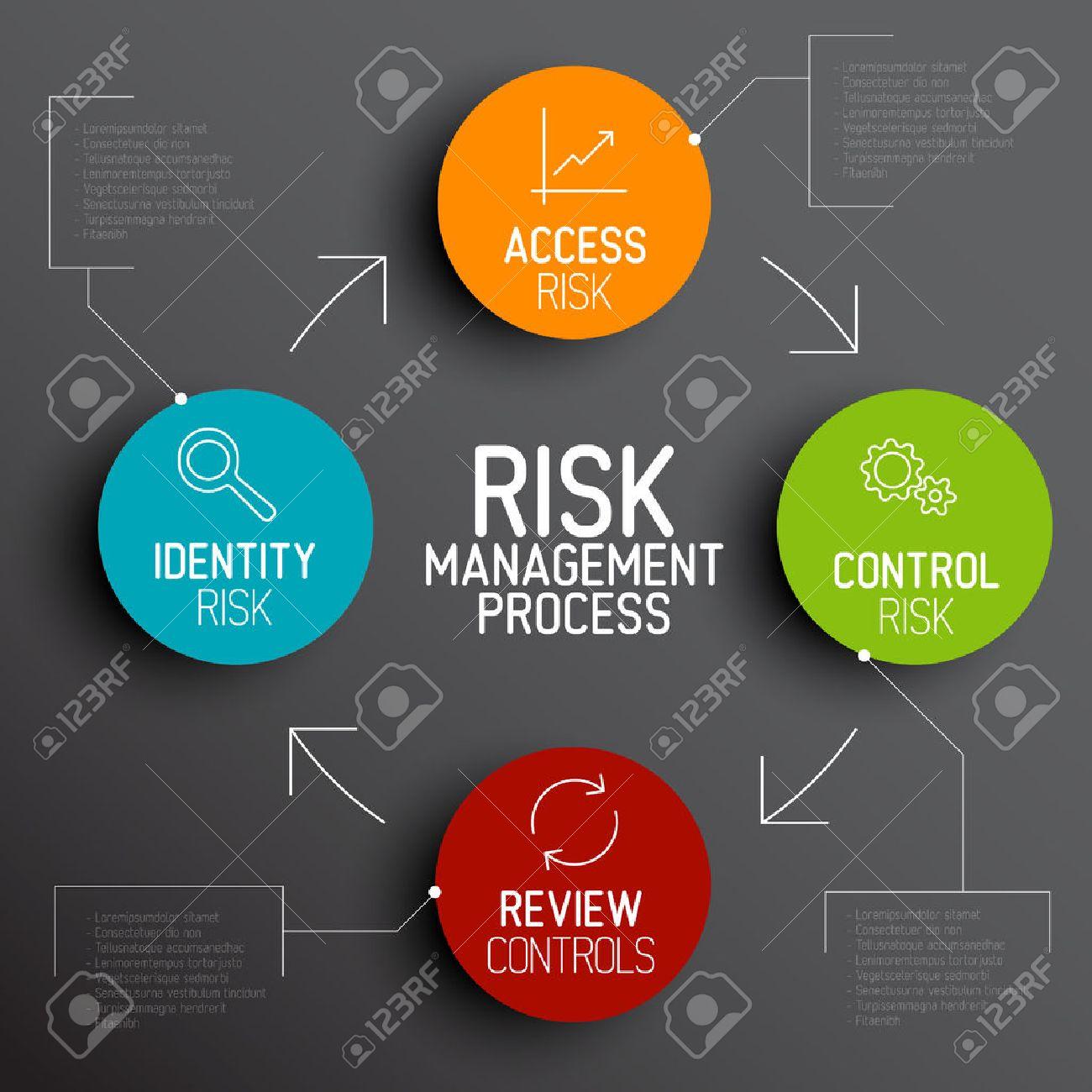 risk management process diagram schema with description stock vector -  28682370