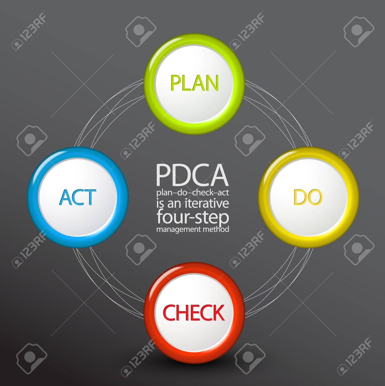 vector pdca plan do check act diagram schema template on