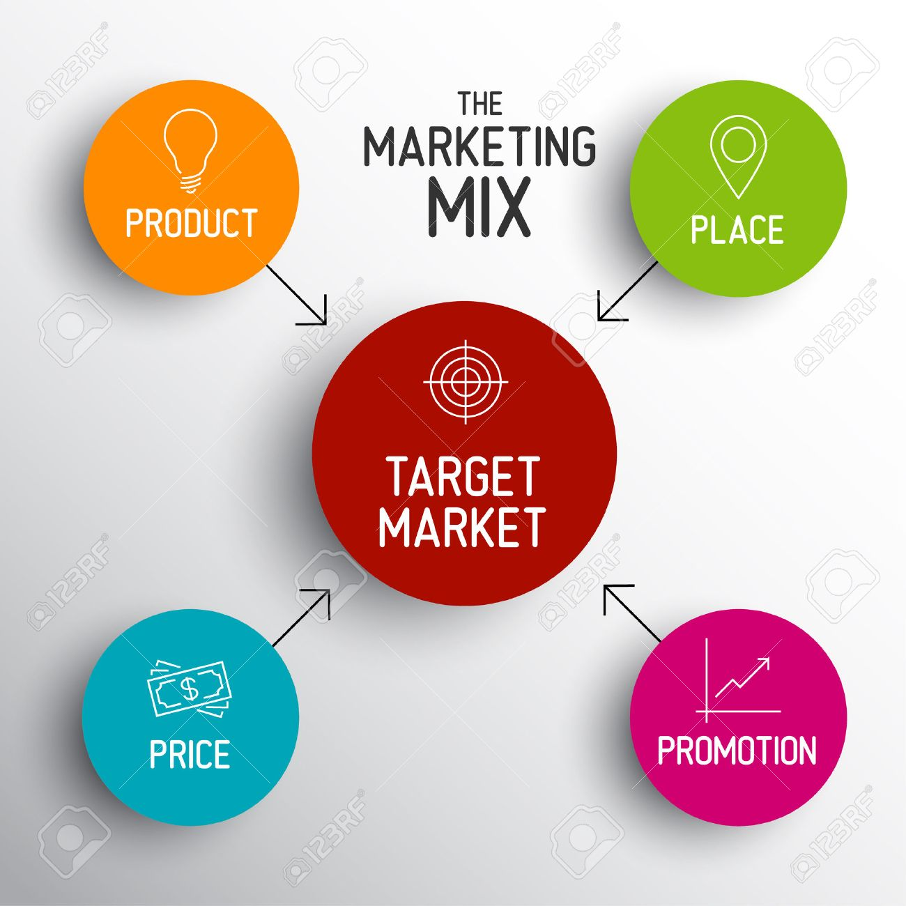 marketing mix essay 4 In this article we will look at 1) role of promotion in the marketing mix, 2) objectives of promotional activities, 3) major targets of promotional campaigns, 4) the promotional mix, 5) types of promotional strategies, 6) managing promotion through the product life cycle, and 7) an example of the promotion mix in action.