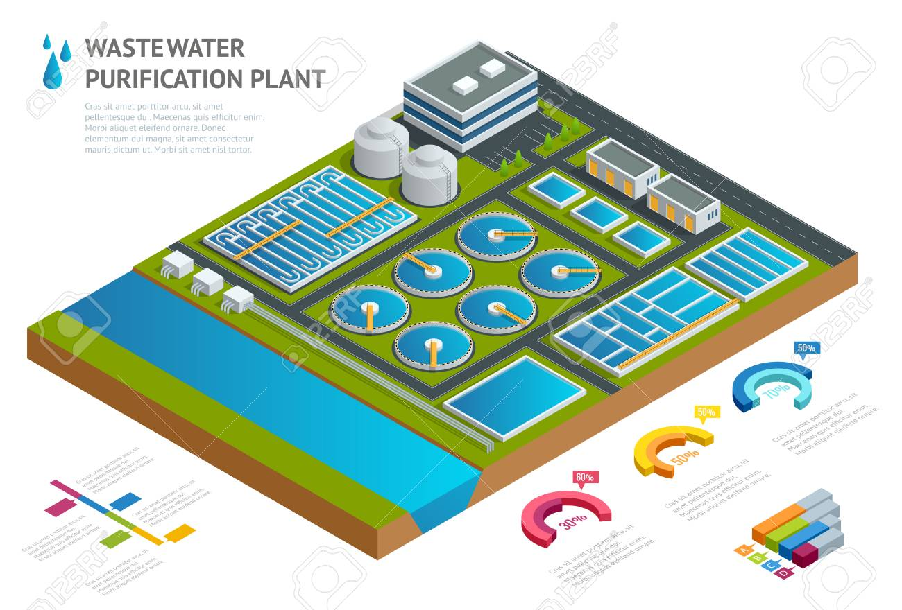 Infographic concept storage tanks in sewage water treatment plant Illustration scientific article Pictogram industrial chemistry cleaner Vector isometric Discharge of liquid chemical waste - 91946689