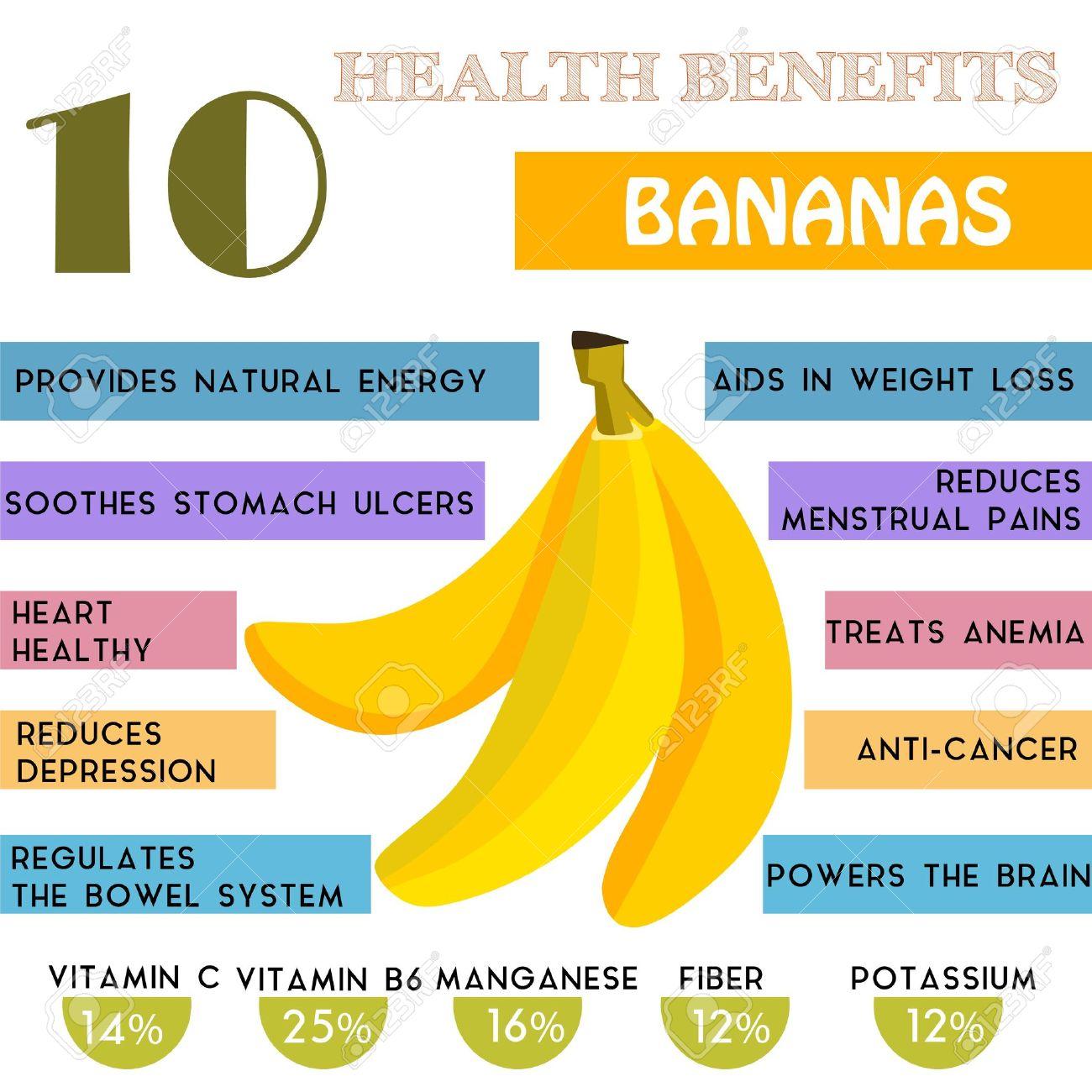 10 Health benefits information of Bananas. Nutrients infographic Stock  Vector - 43580288
