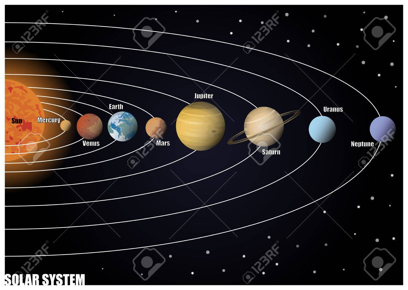 Solar systm diagram basic guide wiring diagram diagram of solar system royalty free cliparts vectors and stock rh 123rf com solar system diagram ccuart Gallery