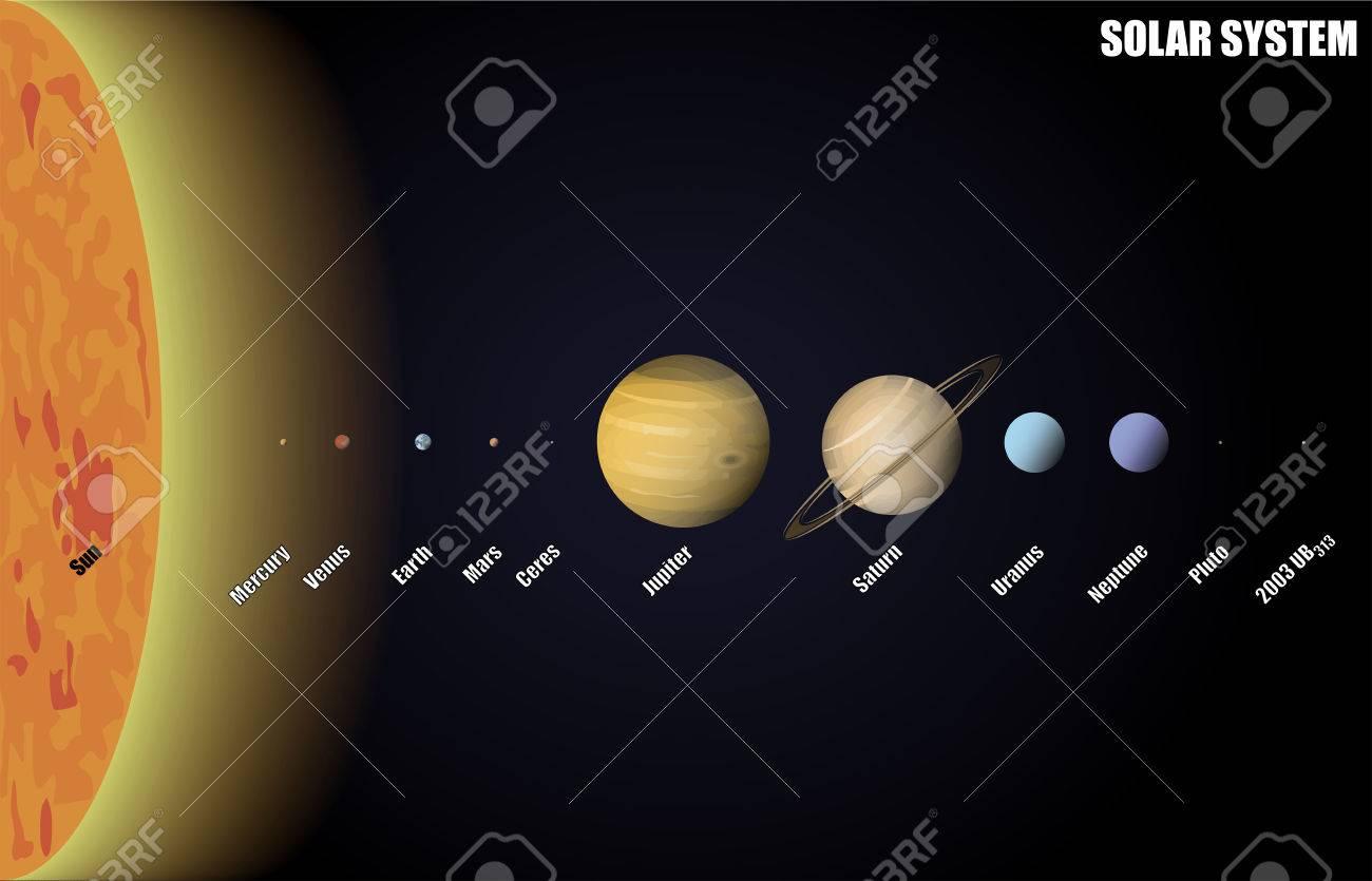diagram of solar system with dwarf planets royalty free cliparts rh 123rf com diagram of solar system with pluto diagram of solar system for class 3