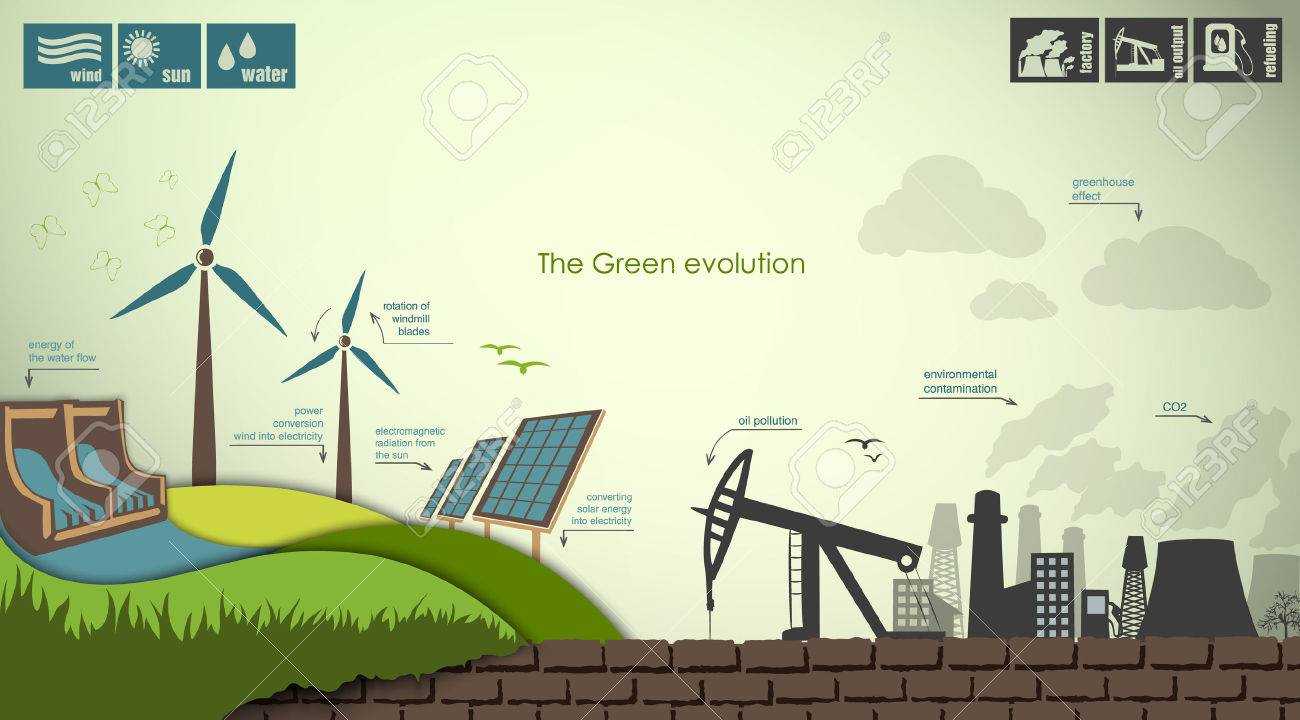 evolution of the concept of greening of the world infographics - 30111020