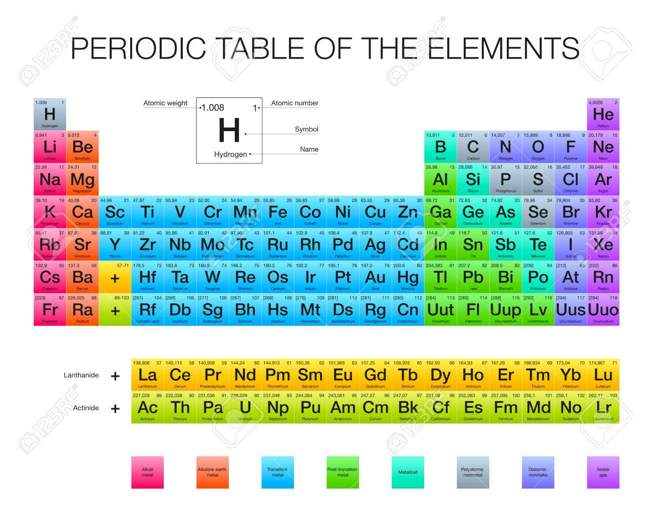 periodic table of the elements vector design extended version new elements rgb - Periodic Table Of Elements Vector Free