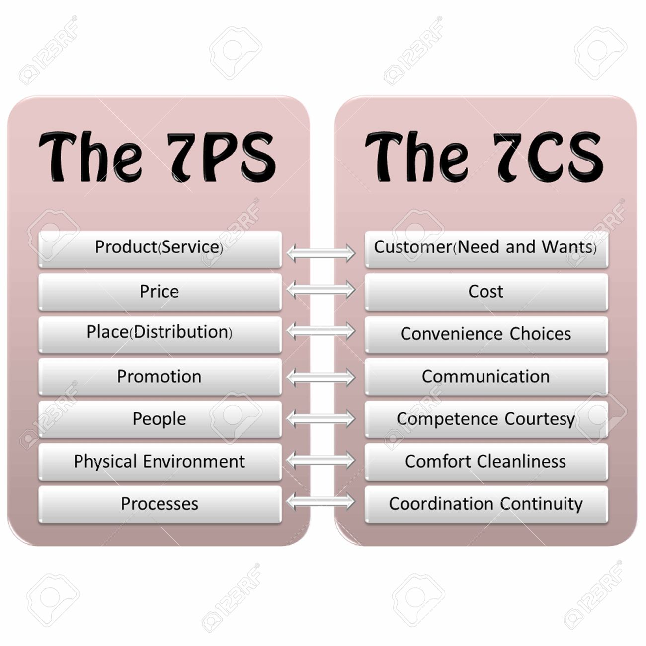 Relationship Marketing Mix 7PS And 7CS Concept In Business. Stock ...