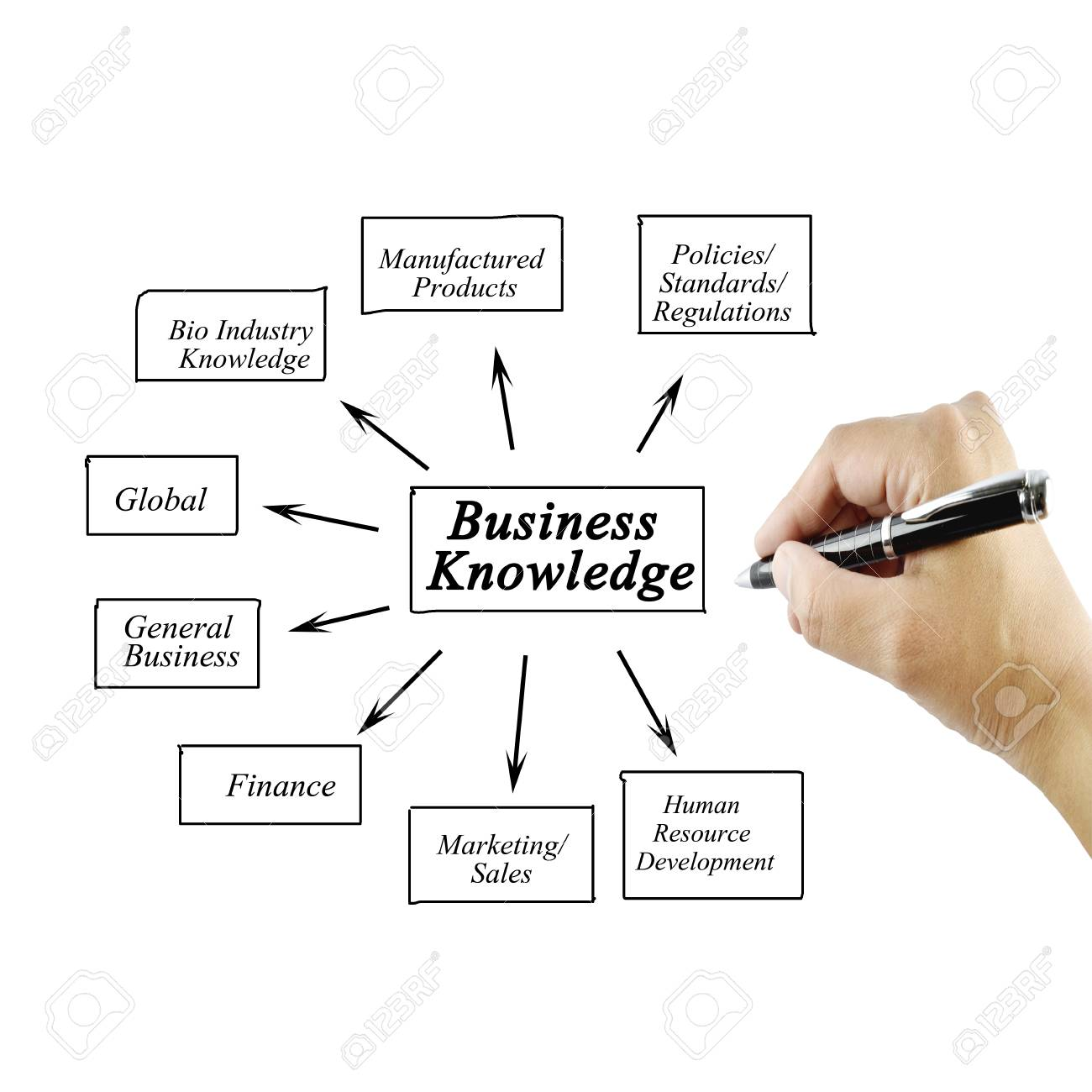 0c25373f1792 element of business knowledge for business concept Training and  Presentation Stock Photo - 45571255