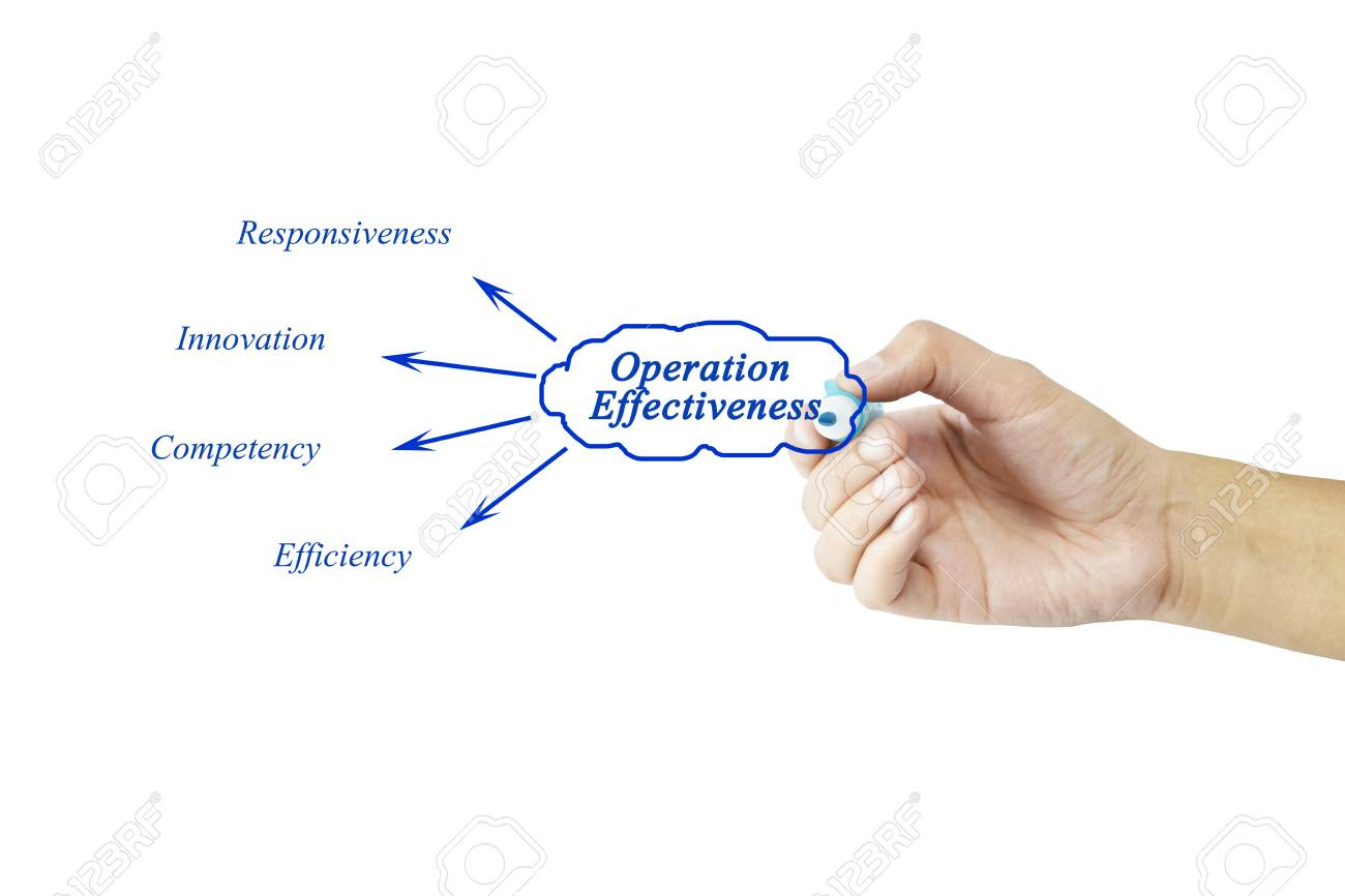 Women hand writing element of Operation Effectiveness for business