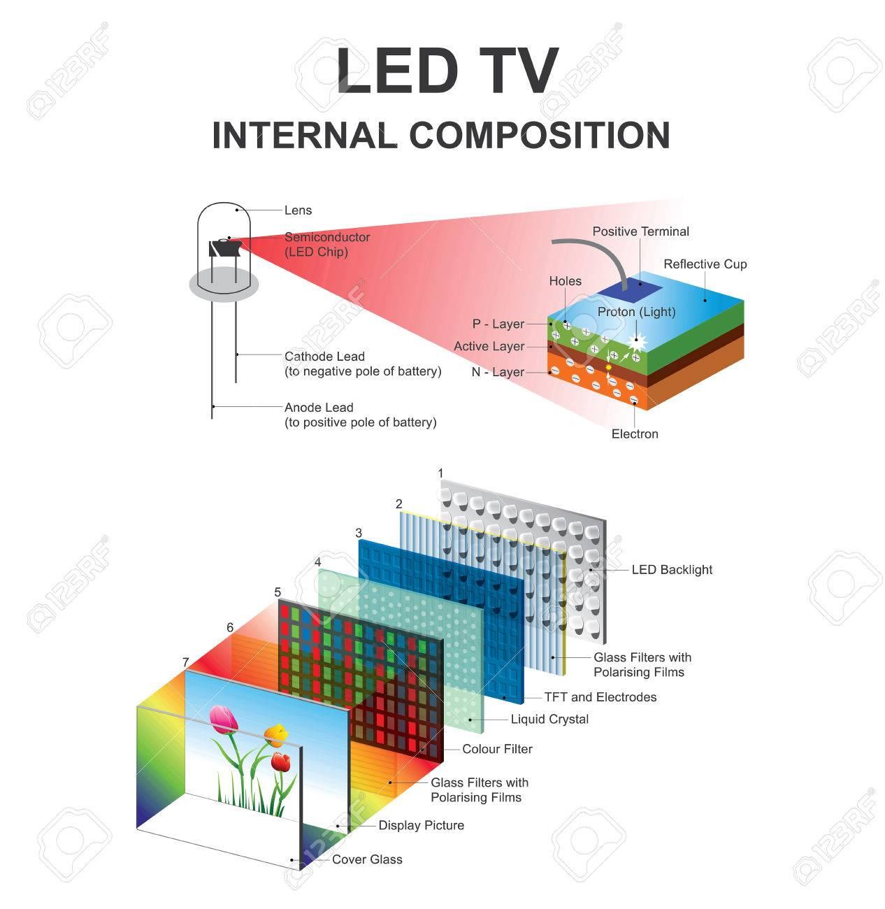 LED ディスプレイ、フラット パ...