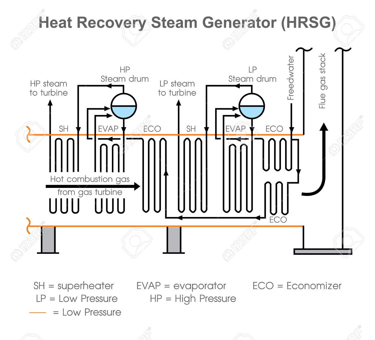 A Heat Recovery Steam Generator (HRSG) Is An Energy Recovery ...