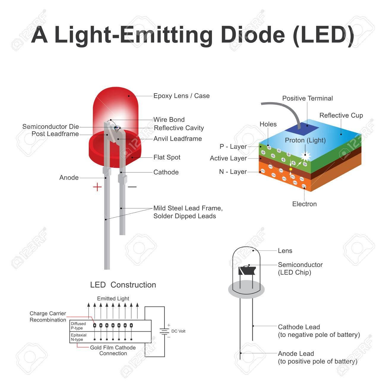 発光ダイオード (LED) は、2 つのリード半導体光源です。電子が光子の ...