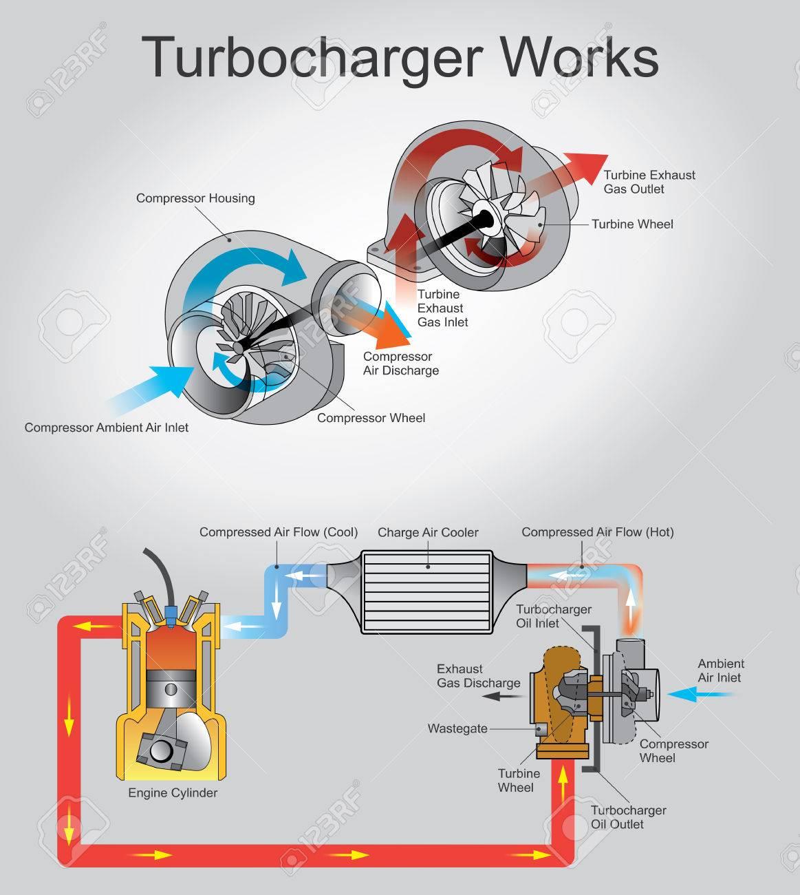 Berühmt Turbo Diagramme Ideen - Die Besten Elektrischen Schaltplan ...