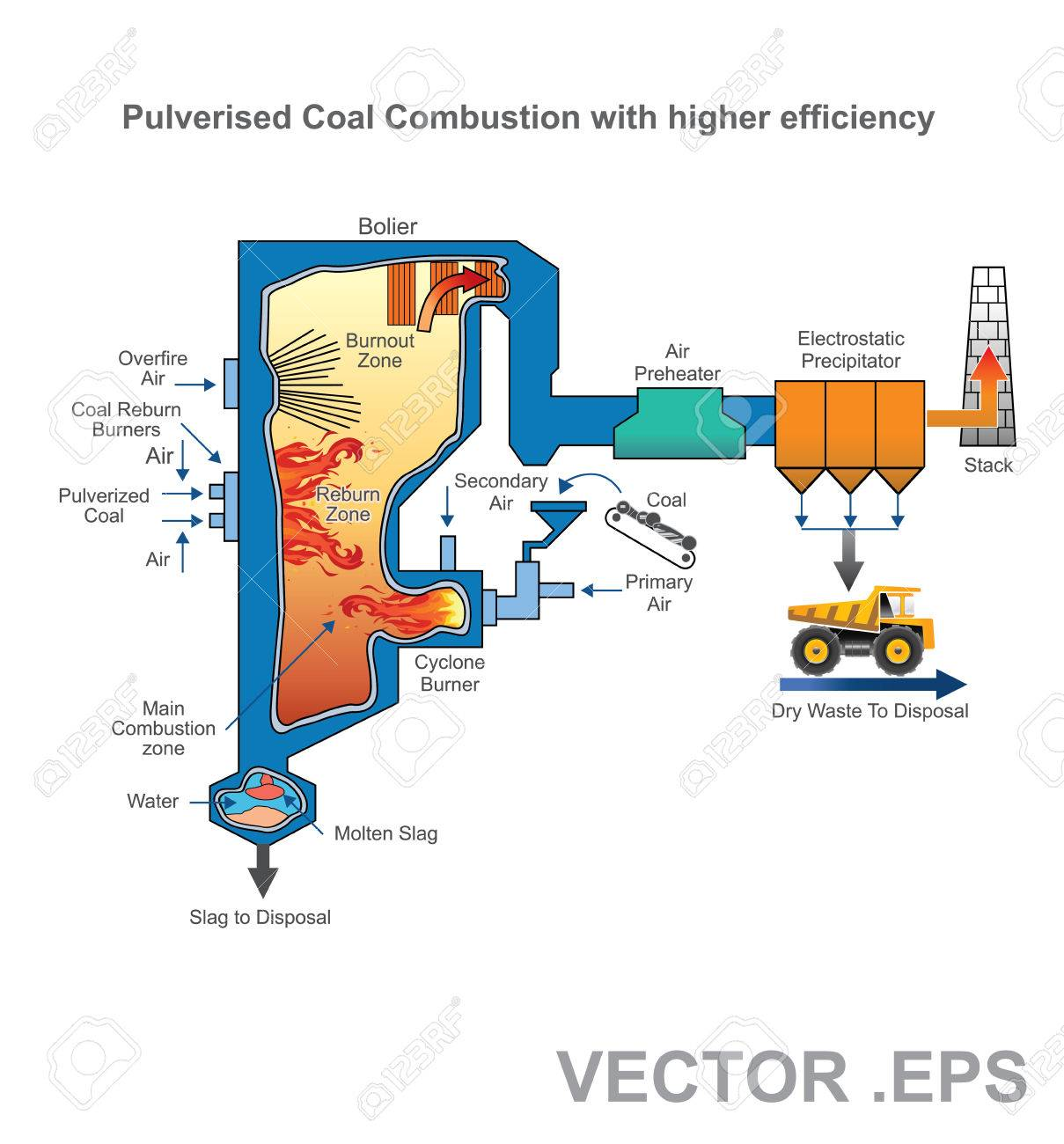 A Pulverized Coal-fired Boiler Is An Industrial Or Utility Boiler ...