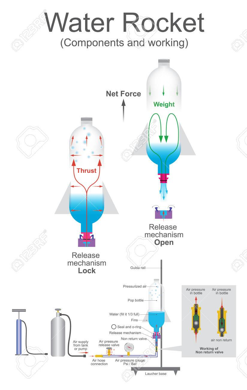 Water rocket is a type of model rocket using water as its reaction vector water rocket is a type of model rocket using water as its reaction mass such a rocket is typically made from a used plastic soft drink bottle ccuart Gallery