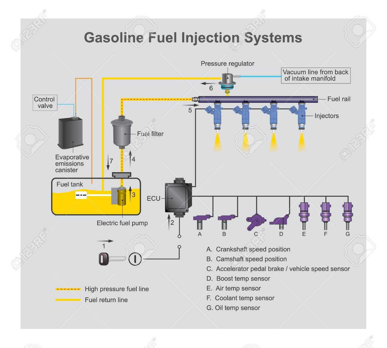 gasoline fuel injection system is the introduction of fuel in an internal  combustion engine, most