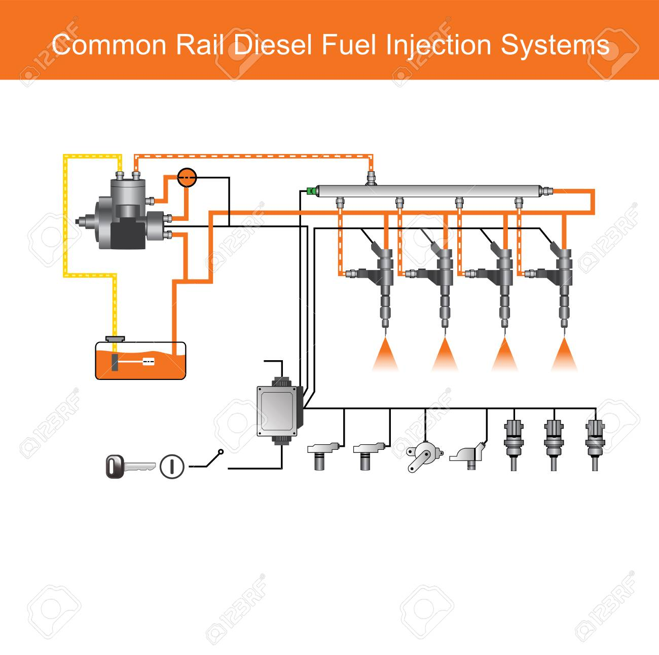 Common rail direct fuel injection is a direct fuel injection system for petrol and diesel engines. - 96868553