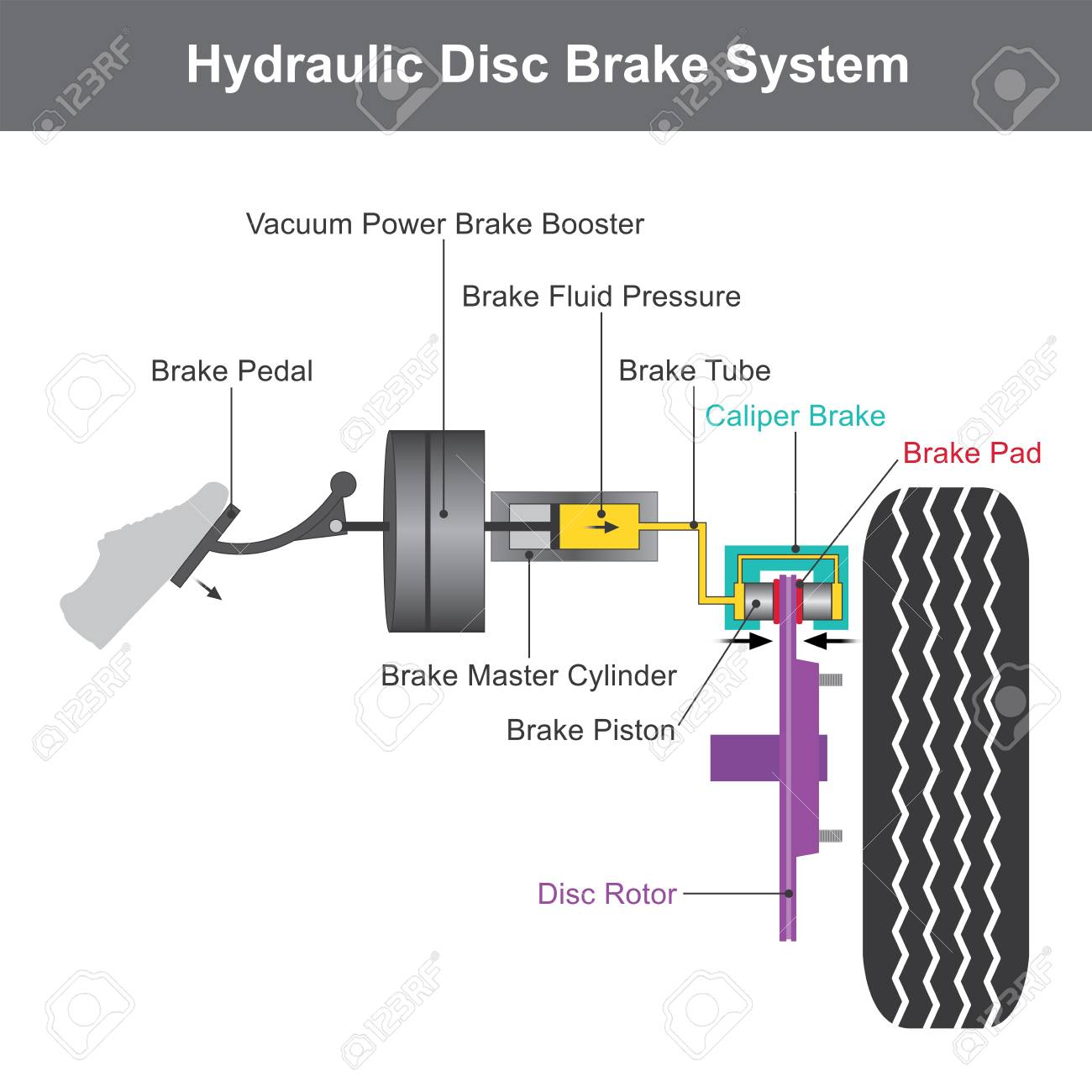Hydraulic brake system, when the brake pedal is pressed  A push