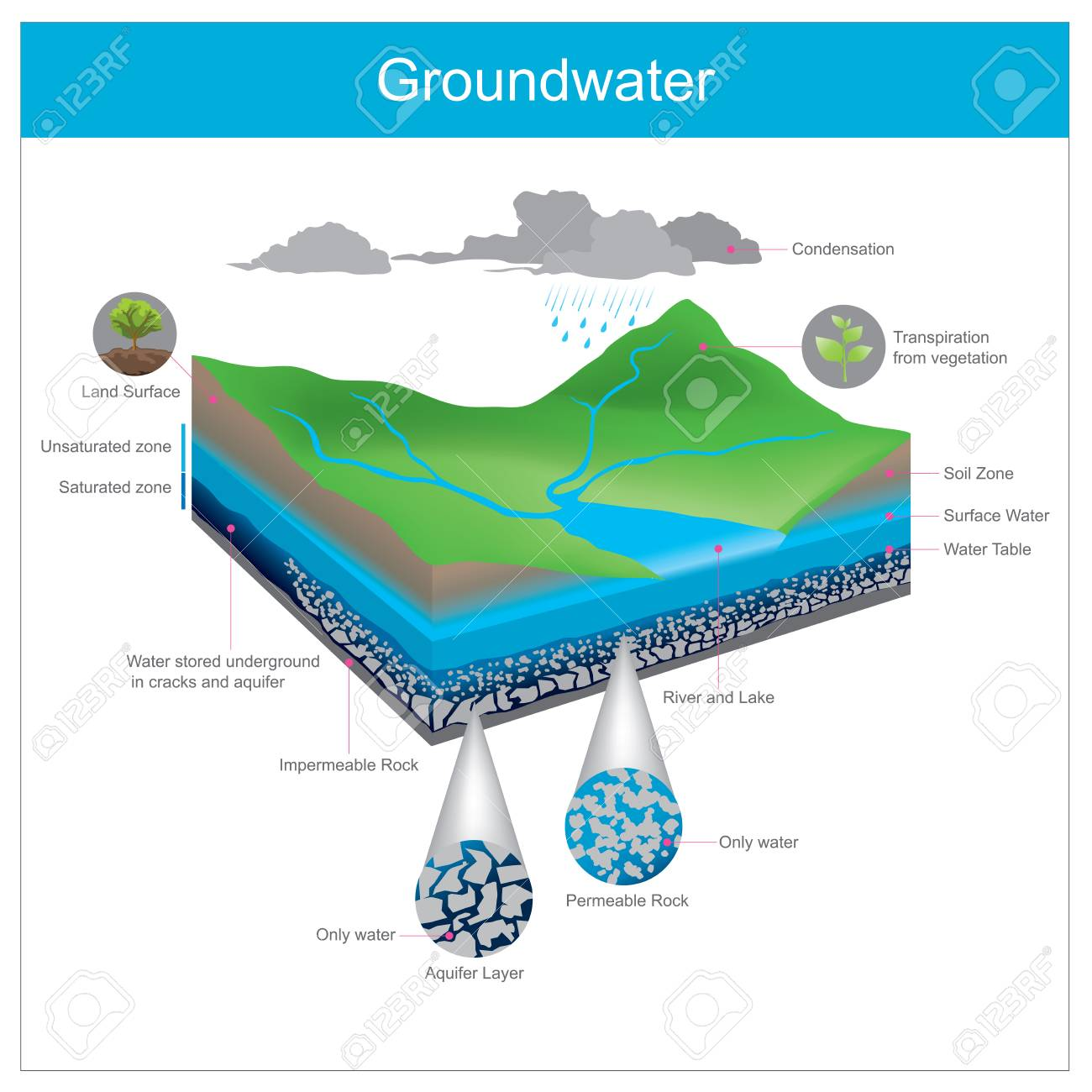 Water natural is stored underground in Crevice or accumulate in the gap between gravel pits. - 104880372