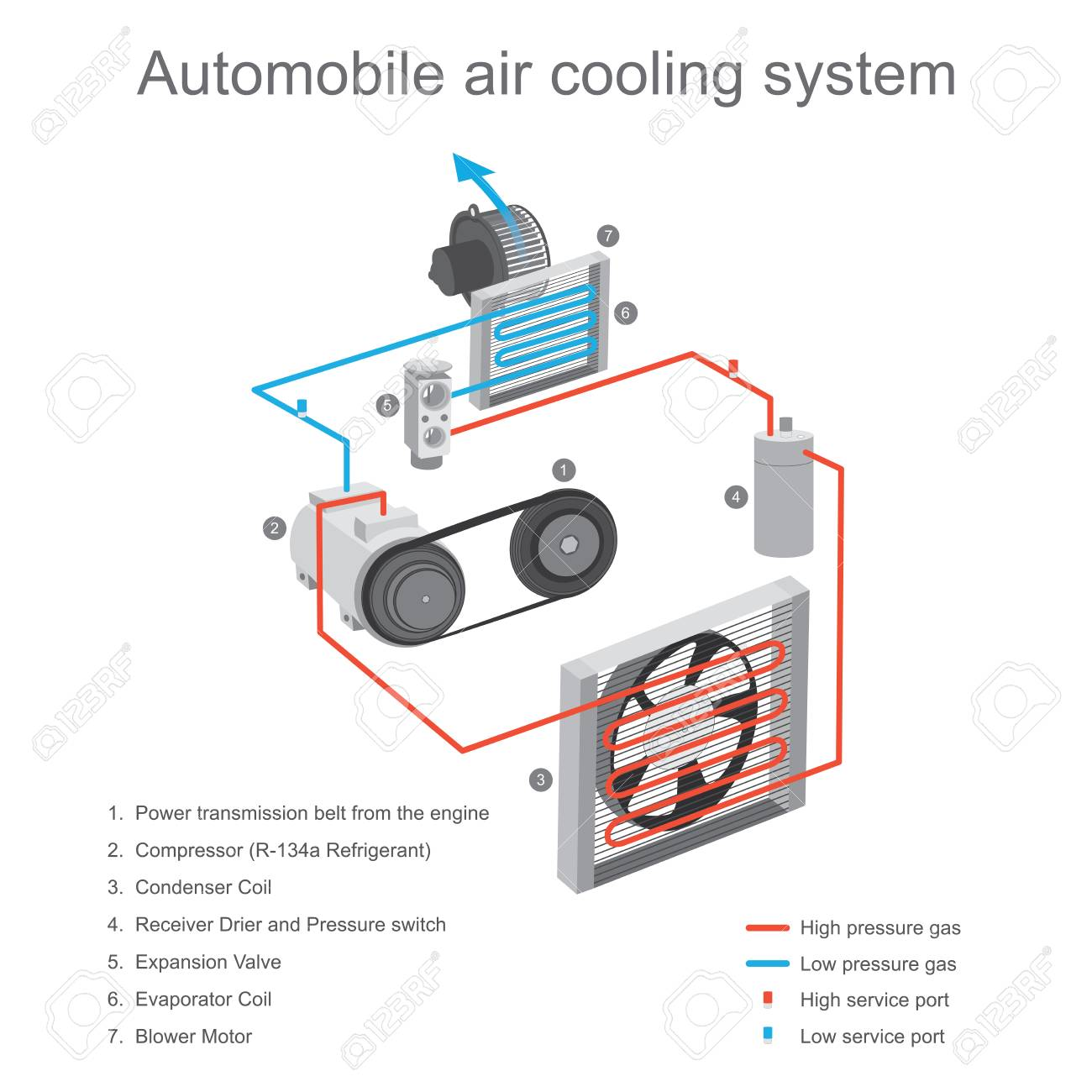 Car Cooling System >> The Air Cooling System In The Car Cabin Is Primarily Used To