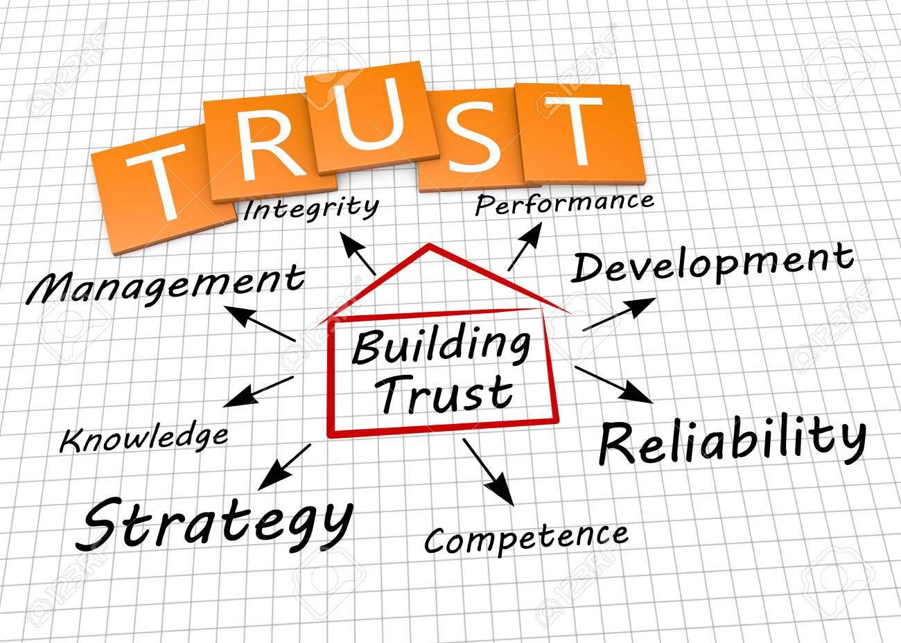 Building trust as a concept - 24165627