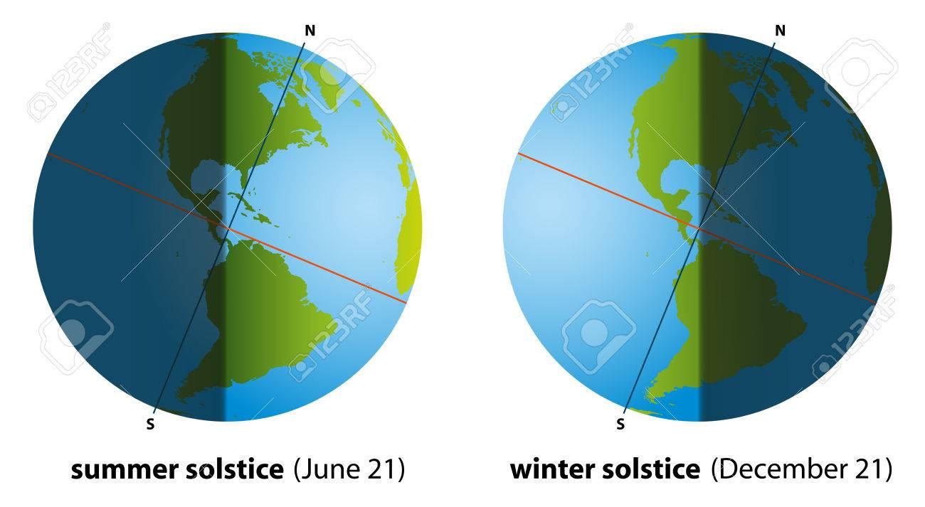 summer solstice 6 月と 12 月冬至のイラスト ロイヤリティフリー
