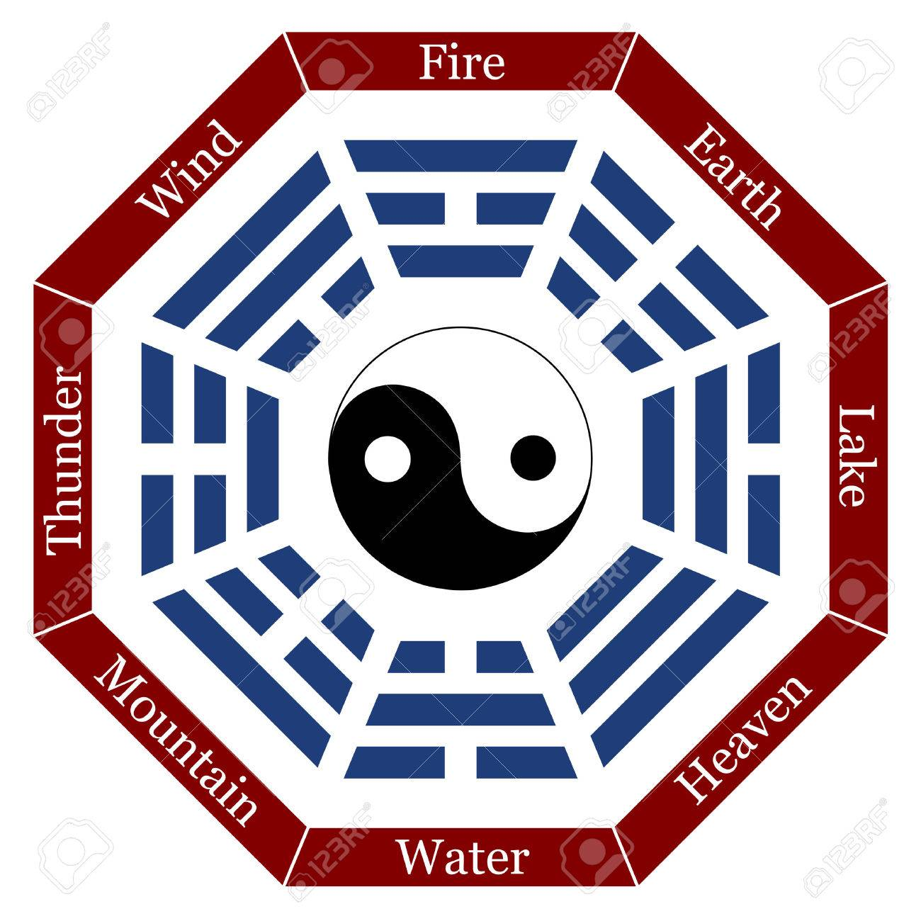 I Ching With Eight Trigrams The Corresponding Names And A Yin