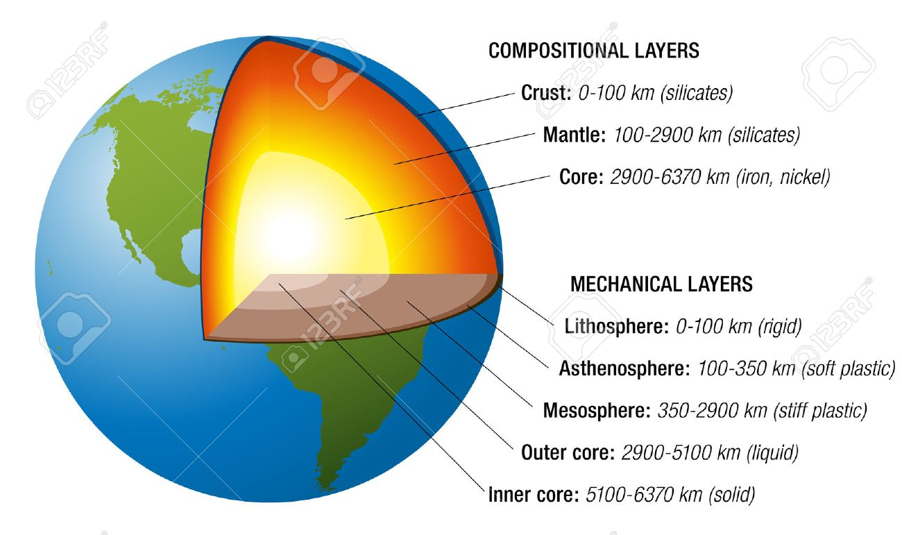 Structure Of The Earth - Cross Section With Accurate Layers Of ...