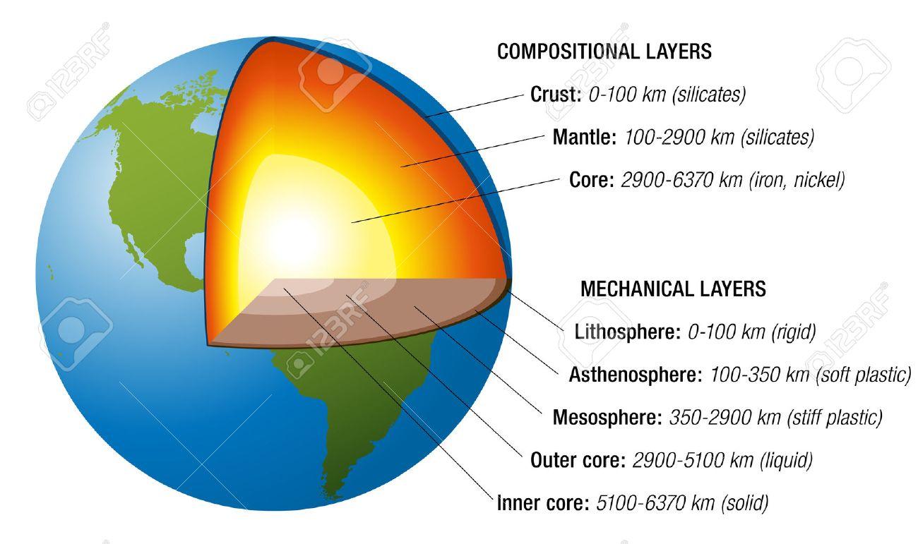 Structure De La Terre Section Avec Des Couches Précises De L