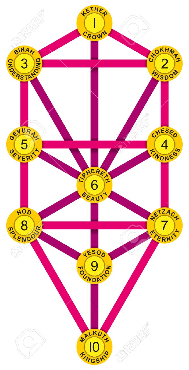 Sephirot and Tree of Life Yellow Magenta - Tree of Life with