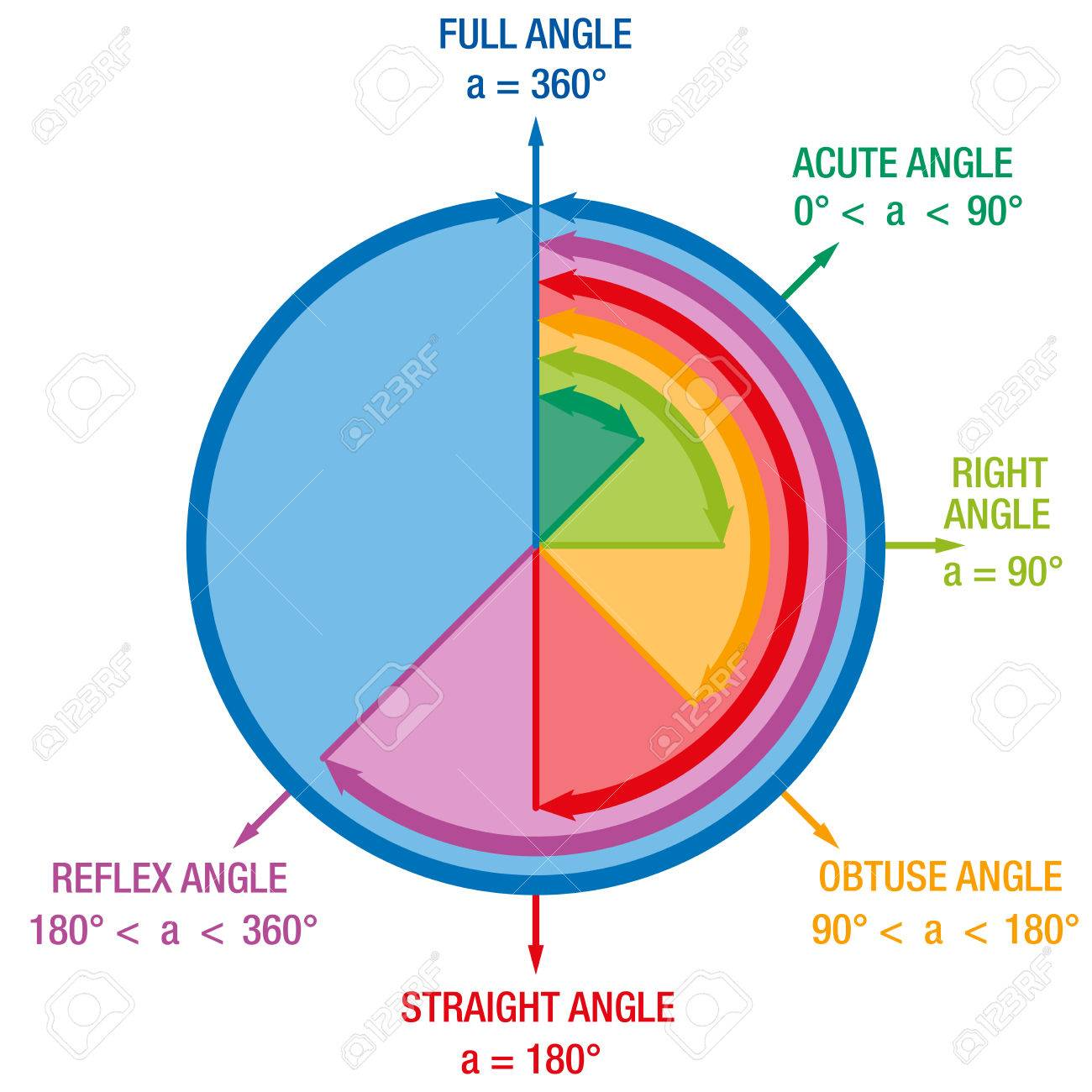 Angles from mathematics and geometry science like ACUTE ANGLE