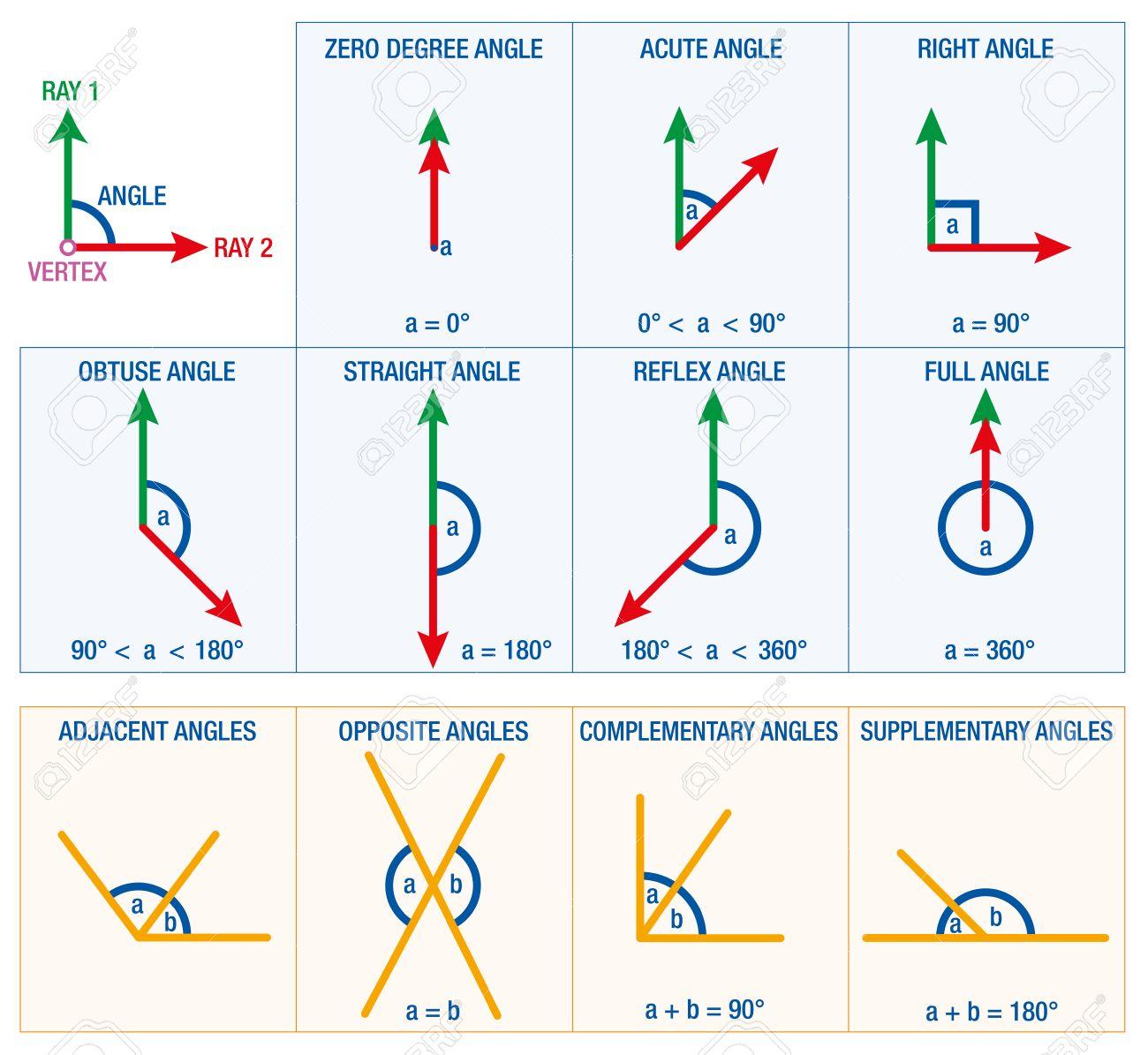 foto de archivo los ngulos de la geometra y las matemticas como ciencia aguda ngulo ngulo recto o reflex ngulo un resumen de los posibles ngulos