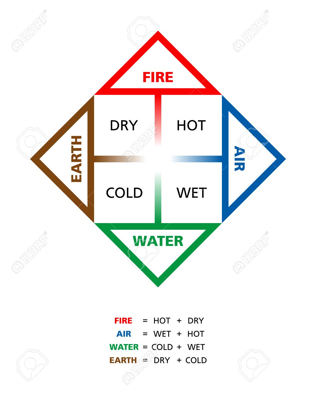 43403507-Colored-Classical-four-elements