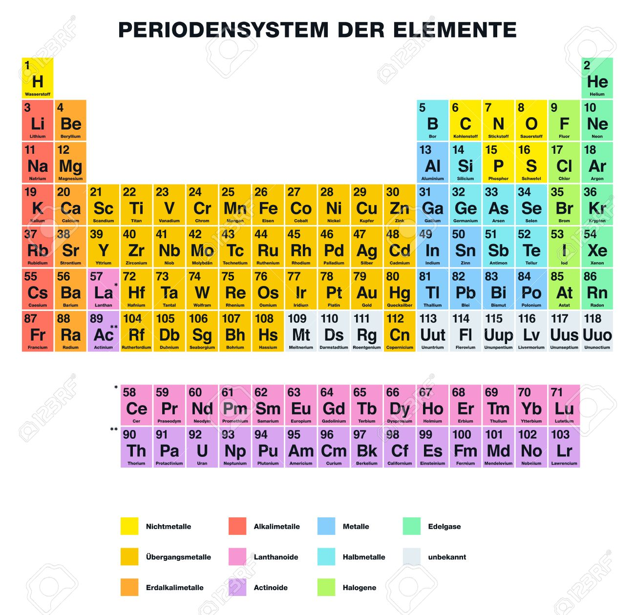 Periodic table of the elements german labeling tabular arrangement periodic table of the elements german labeling tabular arrangement of chemical elements with atomic numbers urtaz Images