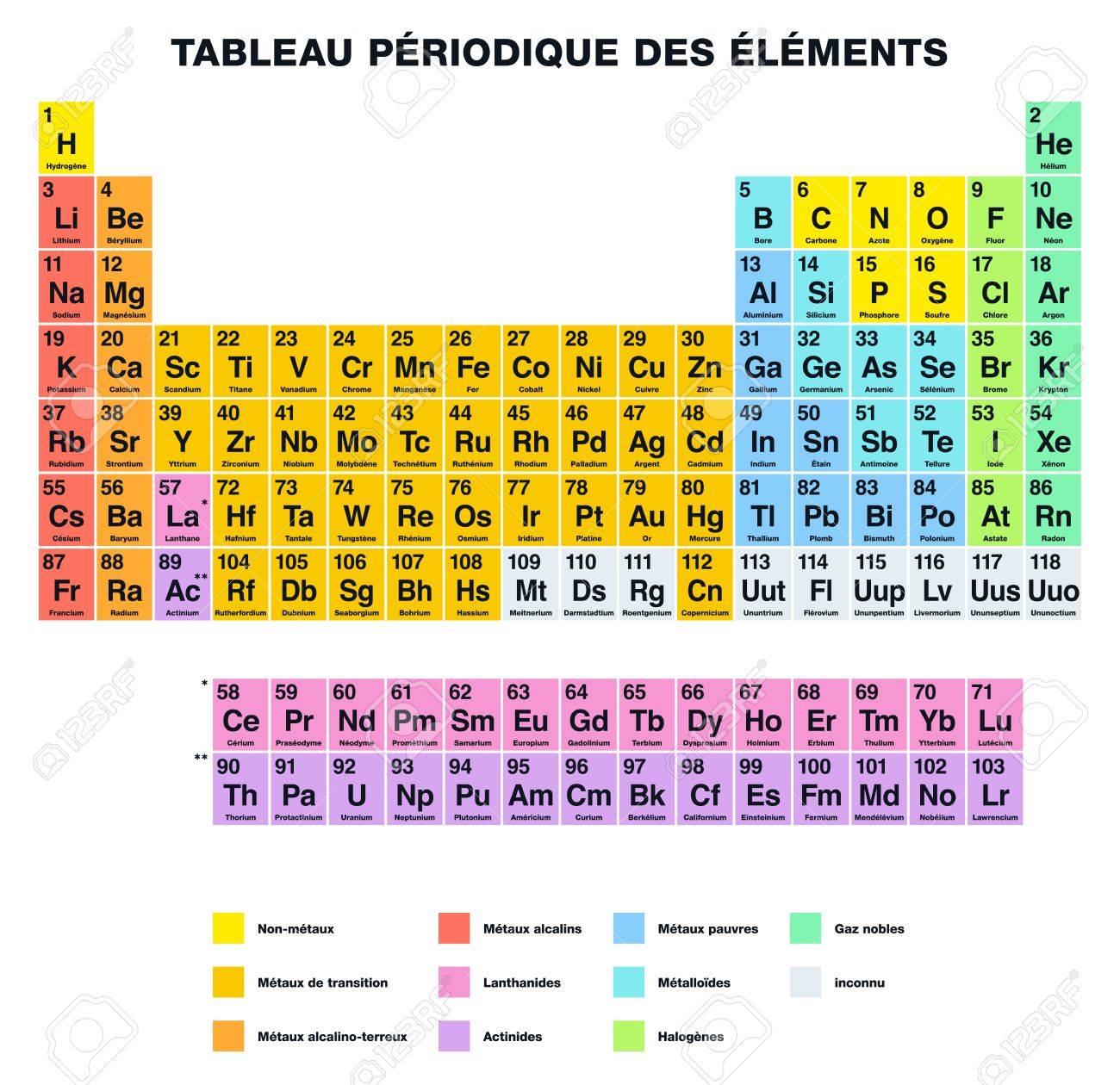 Periodic Table Of The Elements FRENCH Labeling. Tabular Arrangement Of  Chemical Elements With Their Atomic