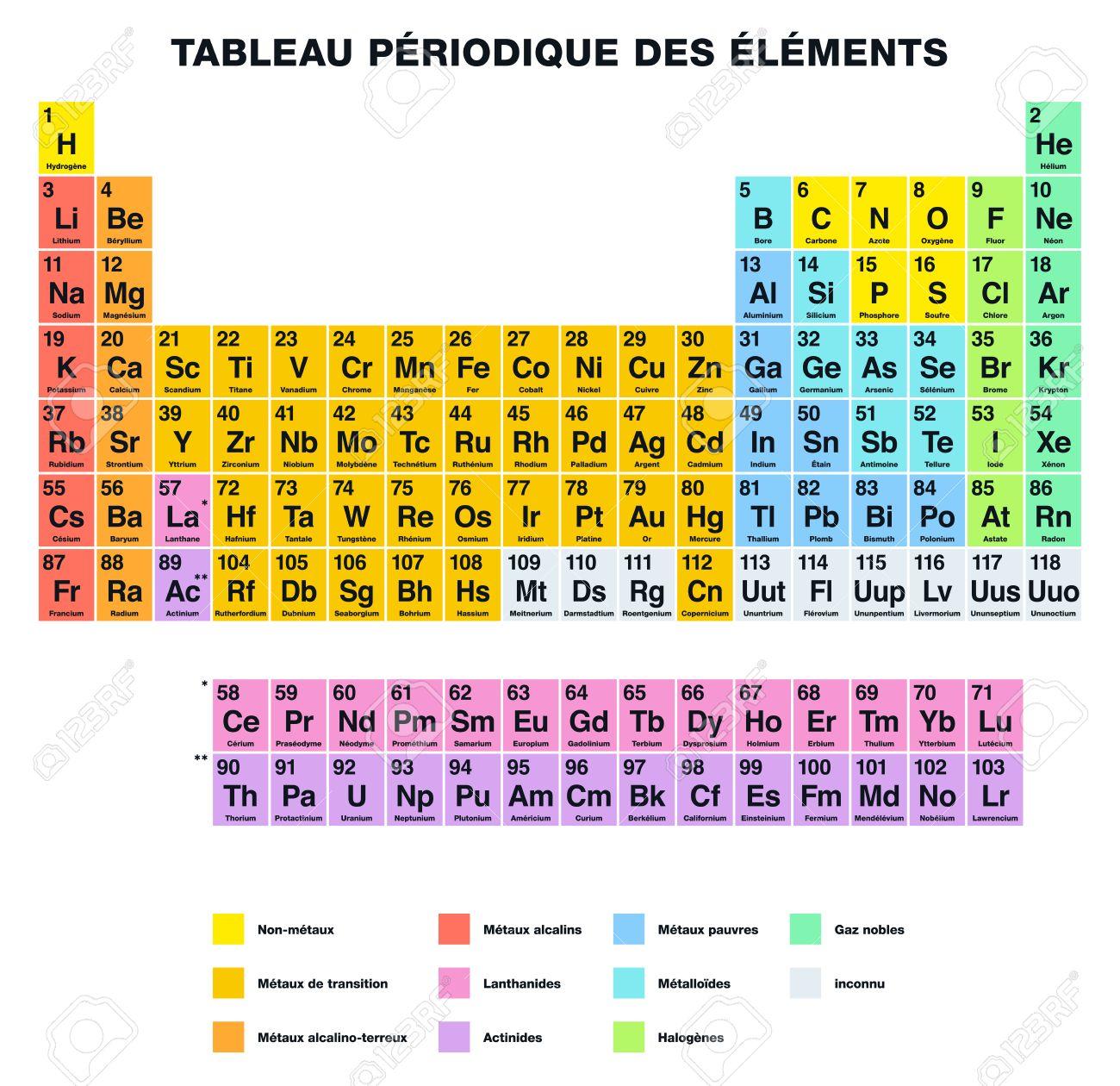 Tableau Periodique Des Elements Etiquetage Francais Arrangement Tabulaire Des Elements Chimiques Avec Leurs Numeros Atomiques Organises En Groupes Et Les Familles Isole Sur Fond Blanc Clip Art Libres De Droits Vecteurs