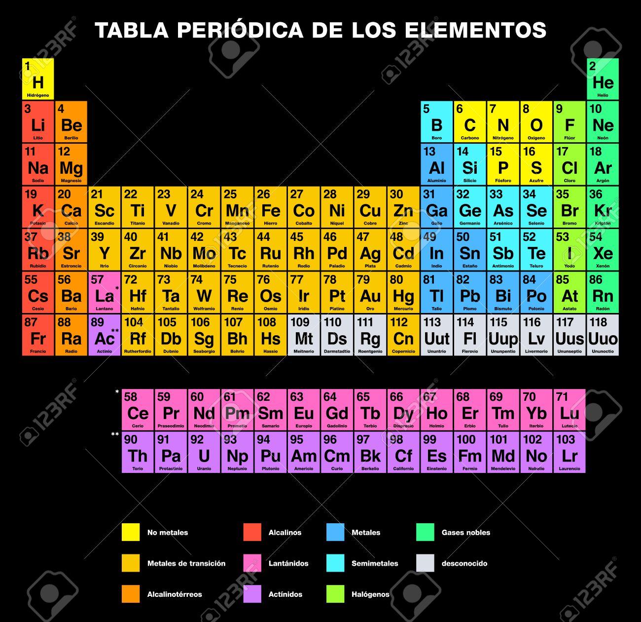 Tabla peridica de los elementos de etiquetado espaol arreglo arreglo tabular de los elementos qumicos con nmeros atmicos su organizados en grupos y familias aislado sobre fondo negro tabla peridica urtaz Choice Image