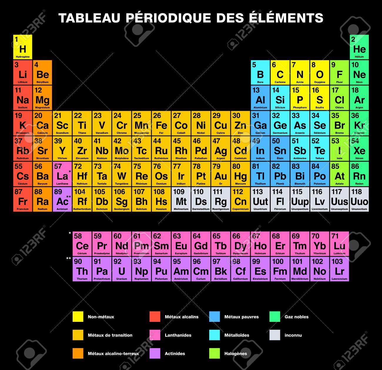 Tabla peridica de los elementos de etiquetado francs arreglo arreglo tabular de los elementos qumicos con nmeros atmicos su organizados en grupos y familias aislado sobre fondo negro tabla peridica urtaz Gallery
