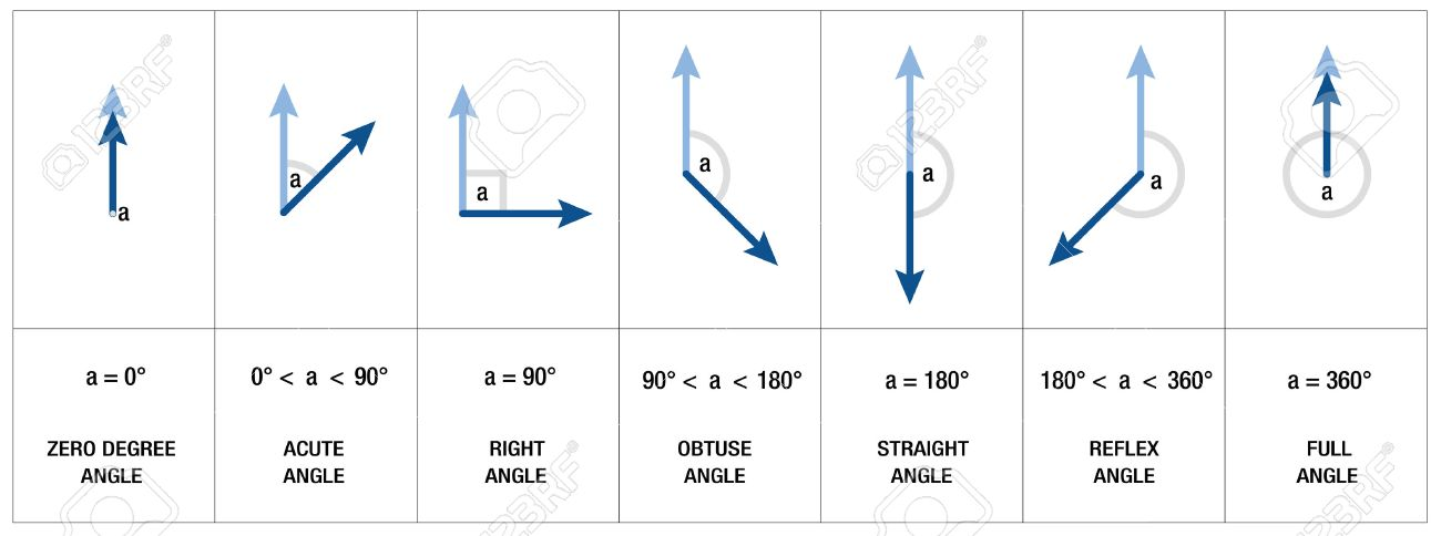 Types, measures and names of angles like RIGHT ANGLE, OBTUSE