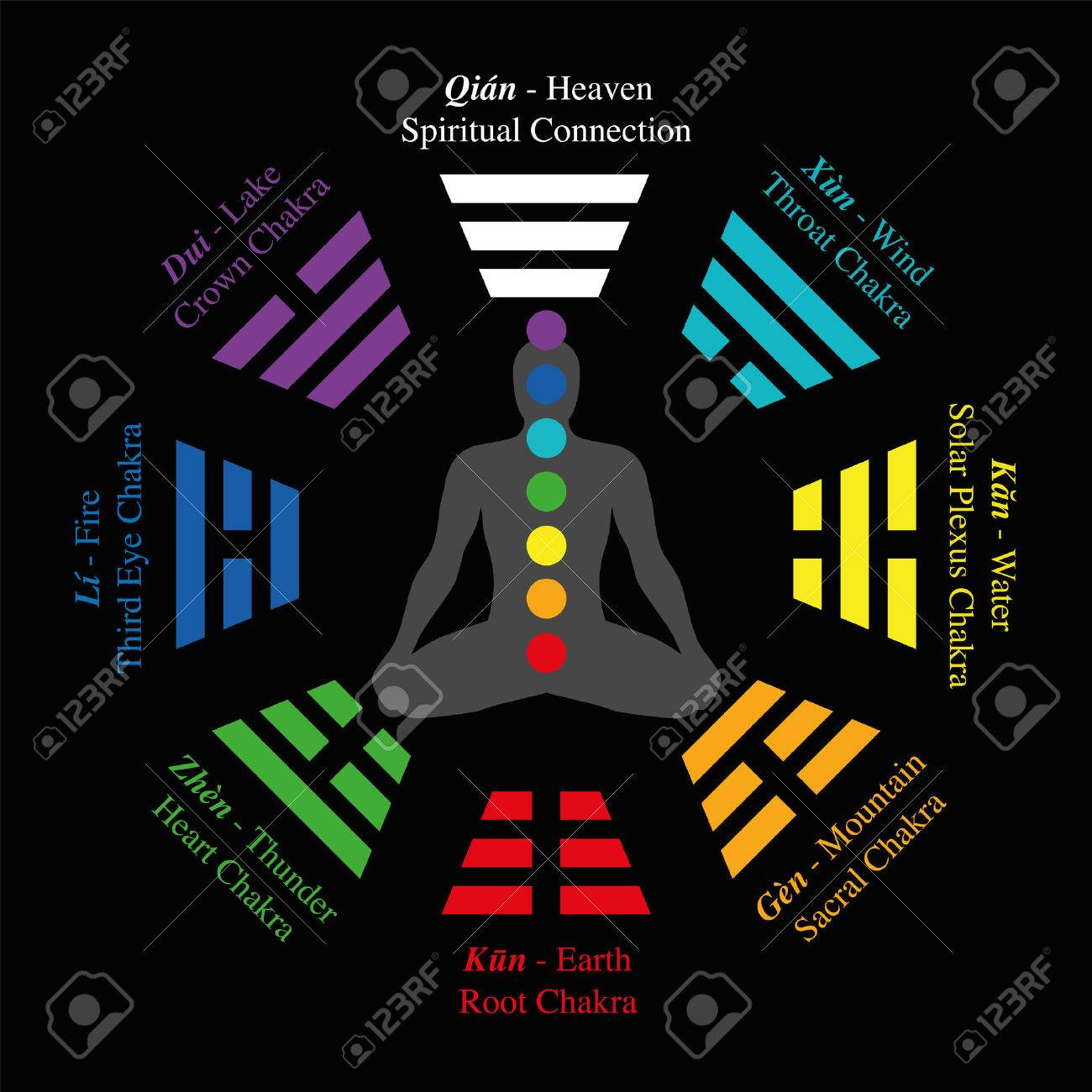 Trigrams of i ching with chinese names and meanings plus trigrams of i ching with chinese names and meanings plus corresponding chakras isolated vector buycottarizona Gallery