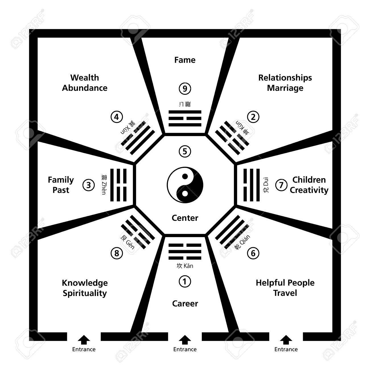 Feng Shui Szoba Osztályozás Baguas. Példaértékű Szoba Nyolc ...