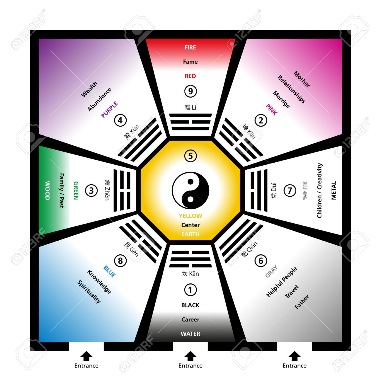 Feng shui bagua trigrams with the five elements and their colors feng shui bagua trigrams with the five elements and their colors exemplary room with eight buycottarizona Images