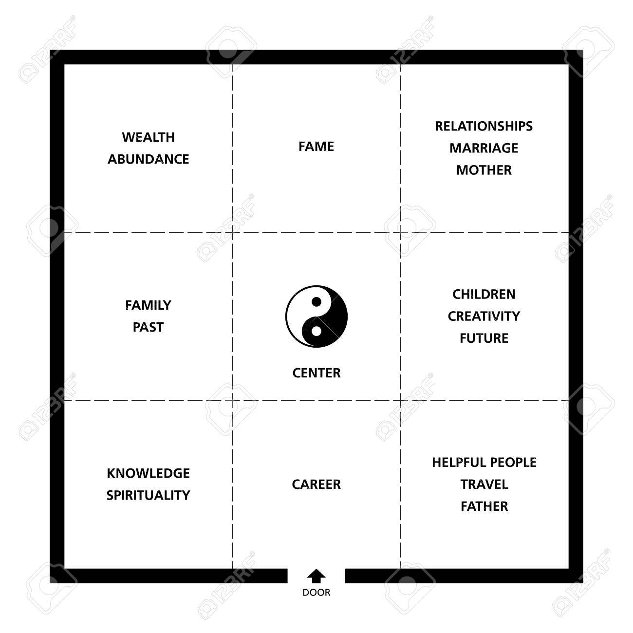 Baguas Feng Shui square room classification. Exemplary ideal room with door, nine fields and a Yin Yang symbol. Abstract black and white illustration. - 48052923