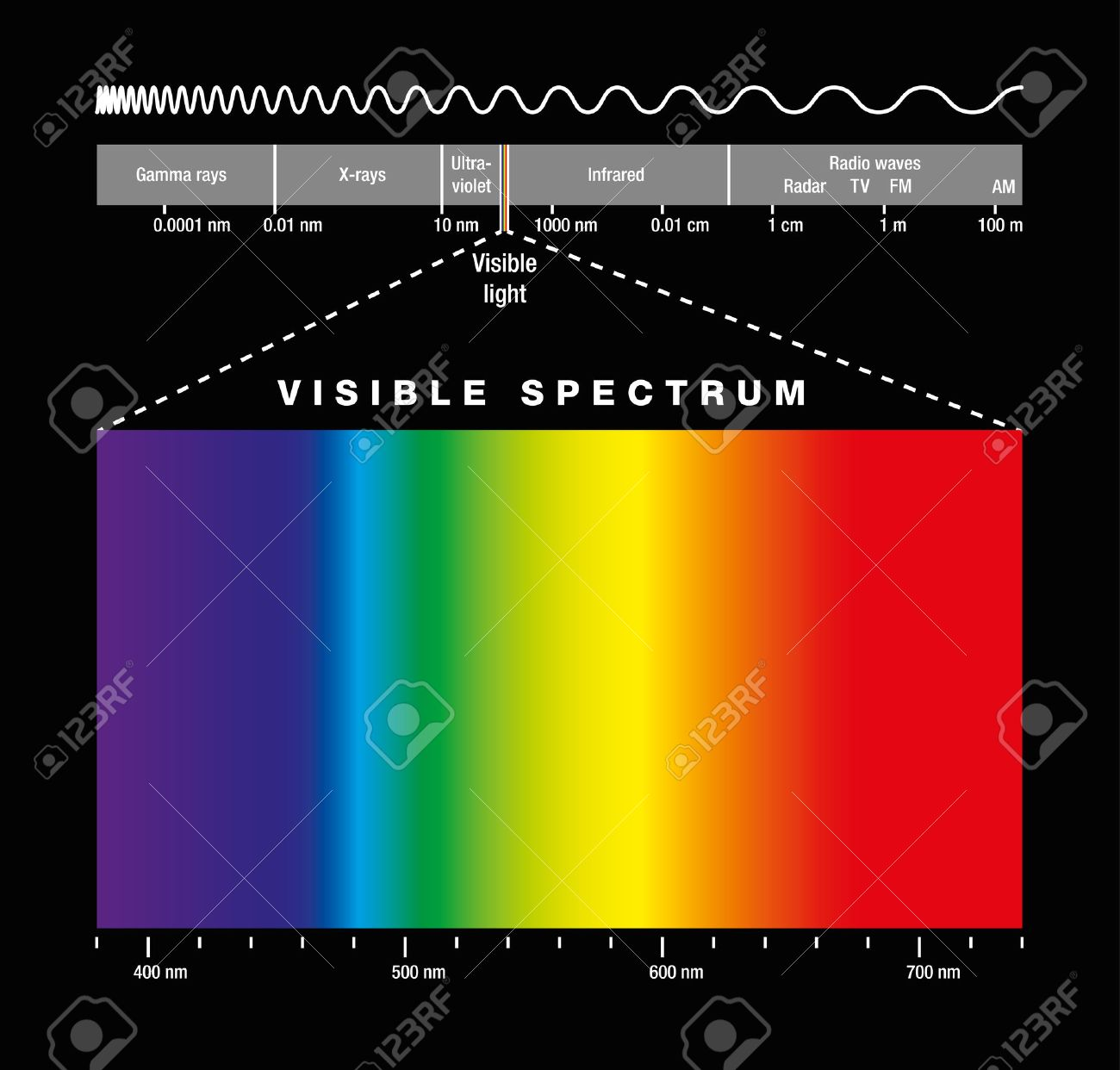 Electromagnetic spectrum of all possible frequencies of electromagnetic radiation with the colors of the visible spectrum. Isolated illustration on black background. Standard-Bild - 48052938